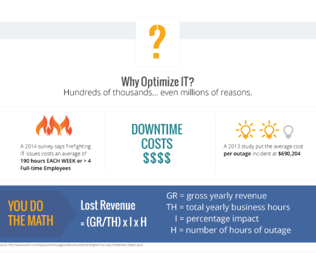 TeamQuest Optimize Infographic